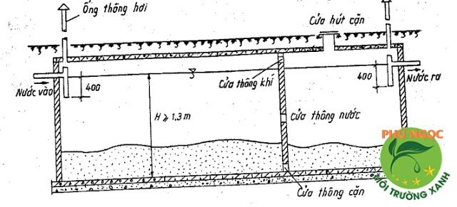 Mặt cắt B-B bể phốt, bể tự hoại