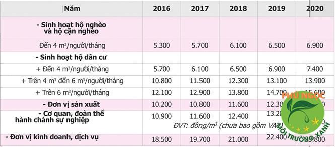 Bảng Giá Tiền Nước Sinh Hoạt tại TpHCM 2020