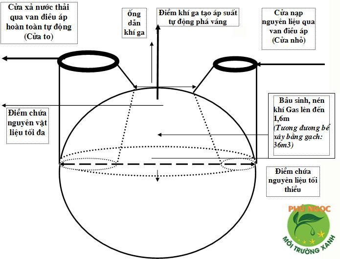 Cơ chế hình thành khí sinh học Biogas